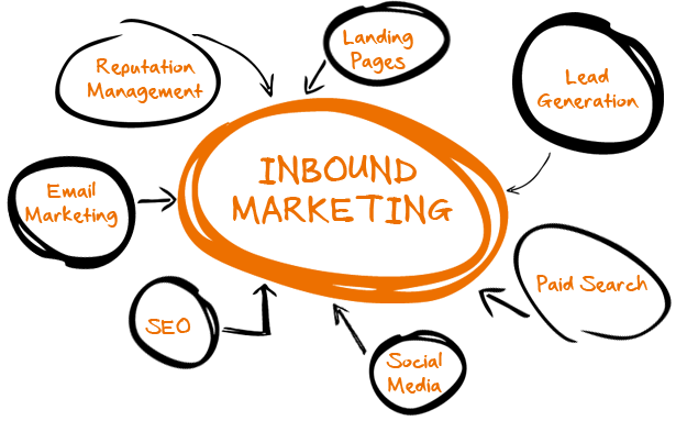 inbound-marketing-reason