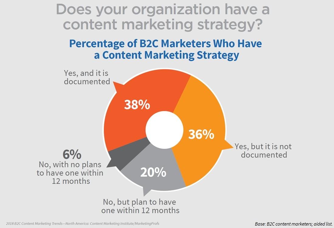 estrategia_B2C